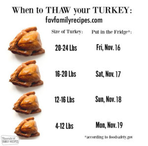 Chart describing when to thaw a frozen turkey